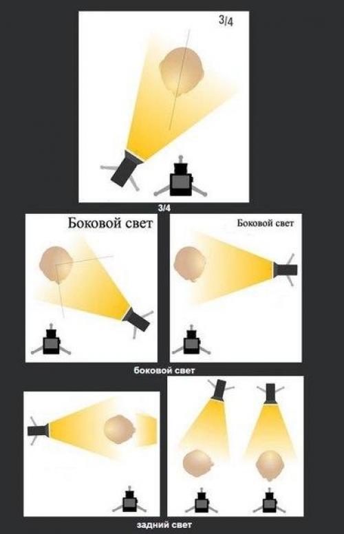 неравномерное освещение фото